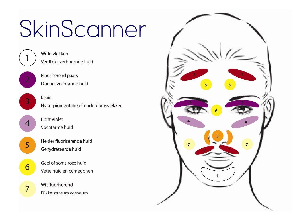skinscanner-huidconditie